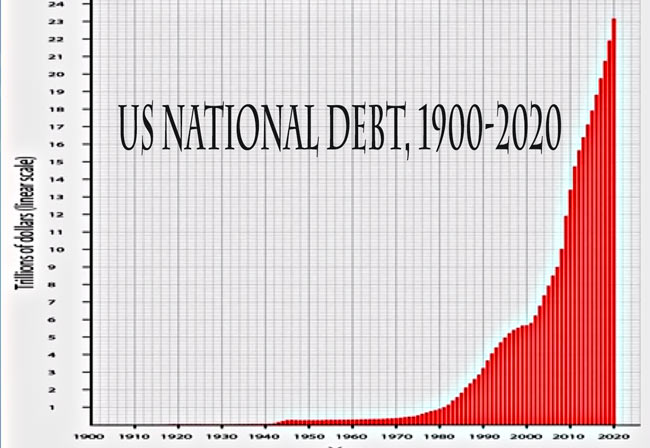 us national debt essay The fix the debt campaign is bringing together americans from all walks of life and from across the country to get the national debt under control learn more and join us.